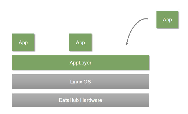 A visual of the applayer of ViriCiti's electric vehicle monitoring hardware, the DataHub.